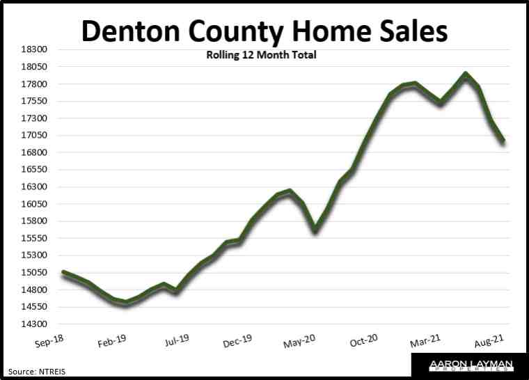 Denton County Home Sales August 2021