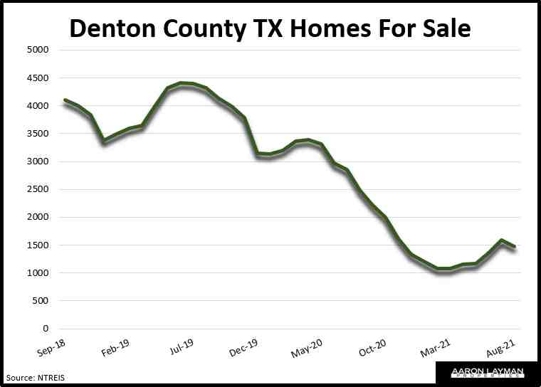 Denton County TX Homes For Sale August 2021